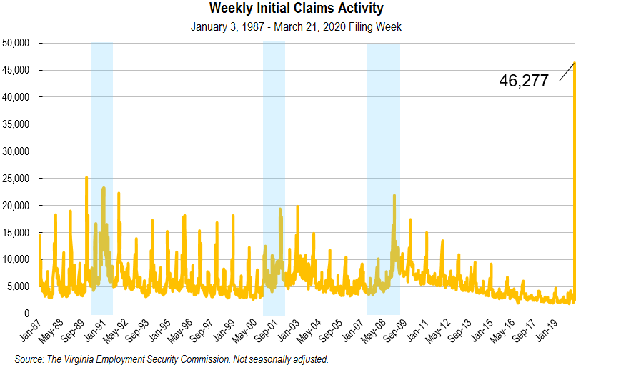 Weekly Initial Claims Activity